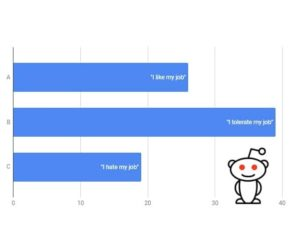 work v happiness reddit study featured