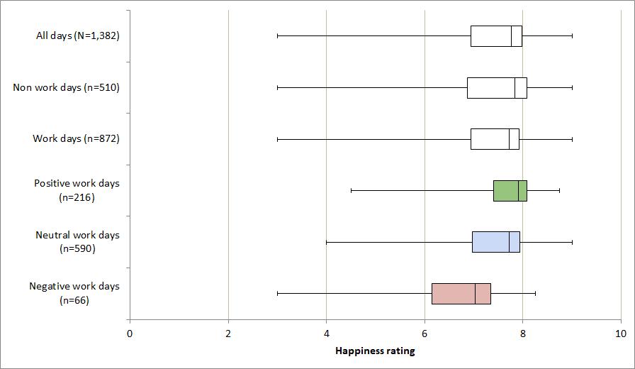 Box plot am I happy at work data analysis