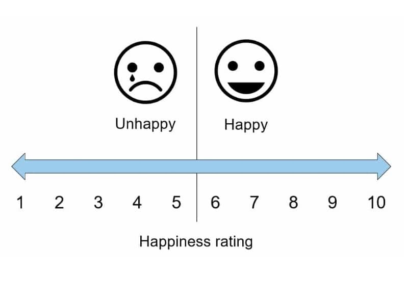 happiness scale featured