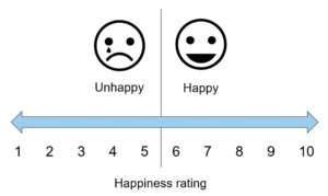 Rating happiness on a scale from 1 to 10