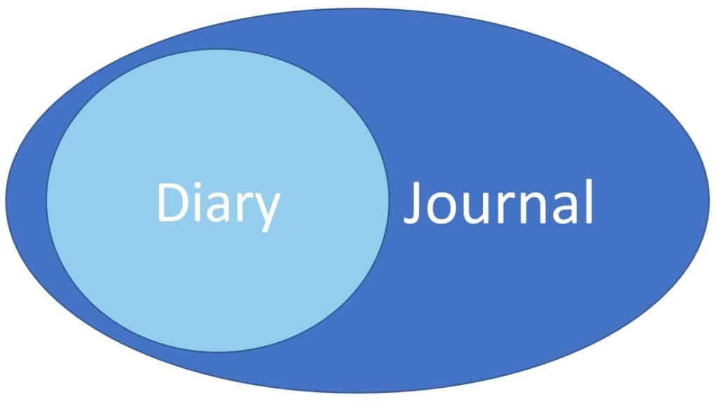 Diary vs. journal what's the difference picture
