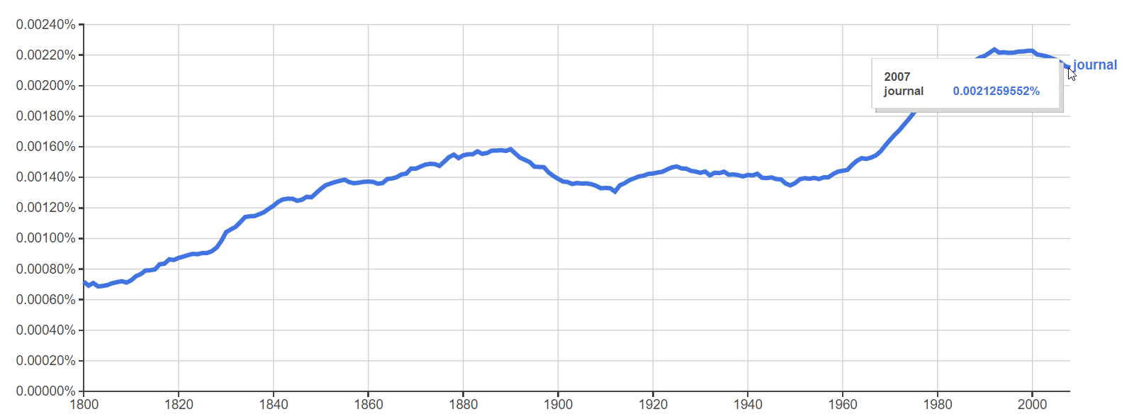 Google ngrams for the word journal