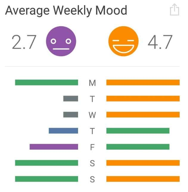 daylio review daily average mood comparison