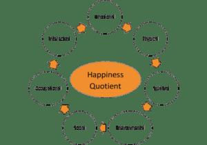 happiness quotient image