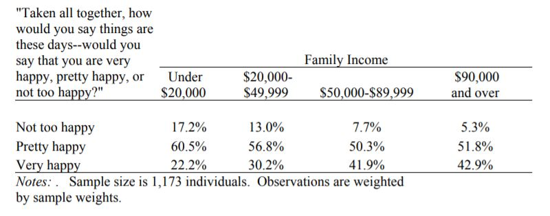 happiness vs income study results 2006