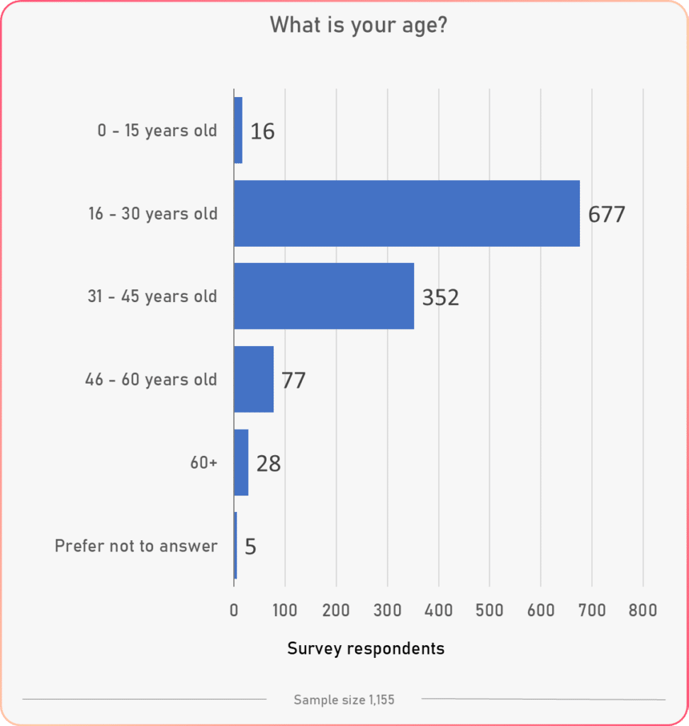 age1 general results tracking happiness survey study 2020