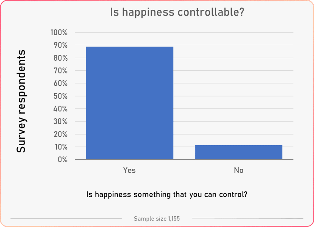 can happiness be controlled general results tracking happiness survey study 2020 percent