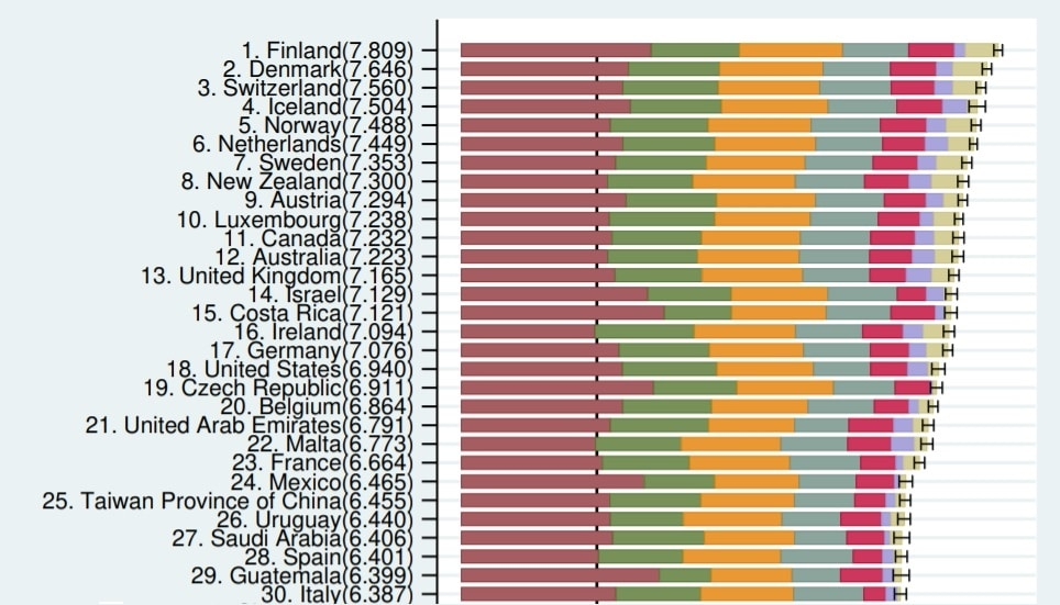 world happiness report life ladder countries 2017-2019