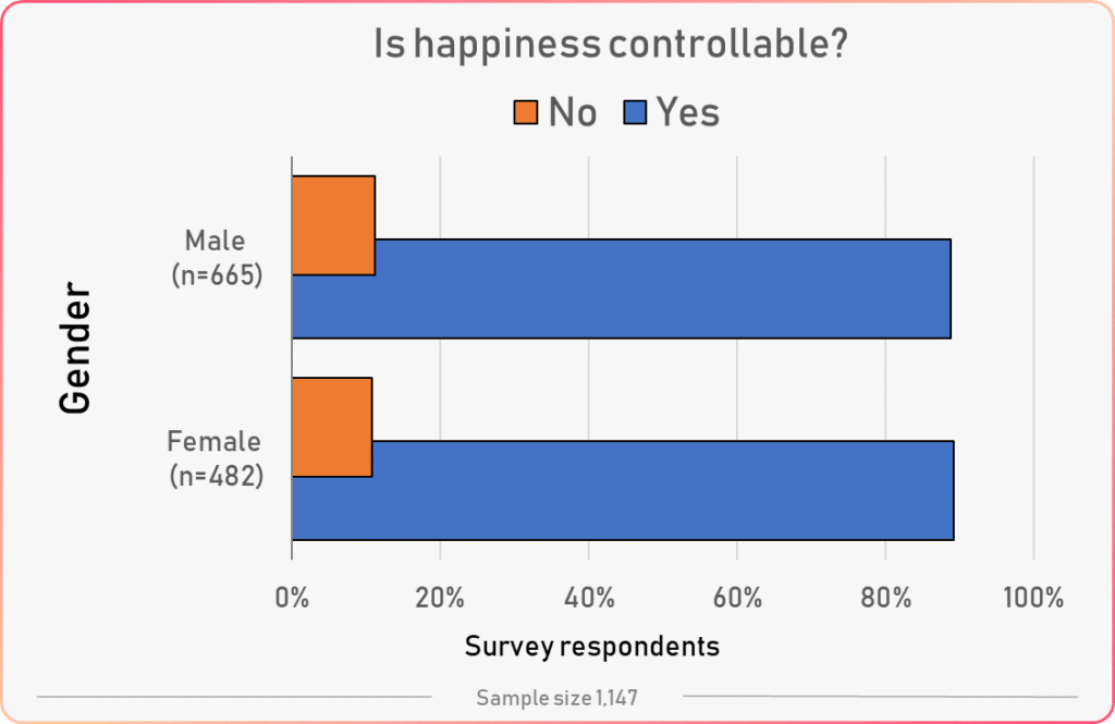 gender vs controlling happiness
