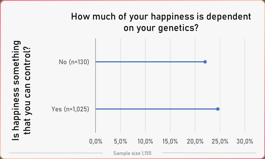average genetics happiness vs controlling happiness