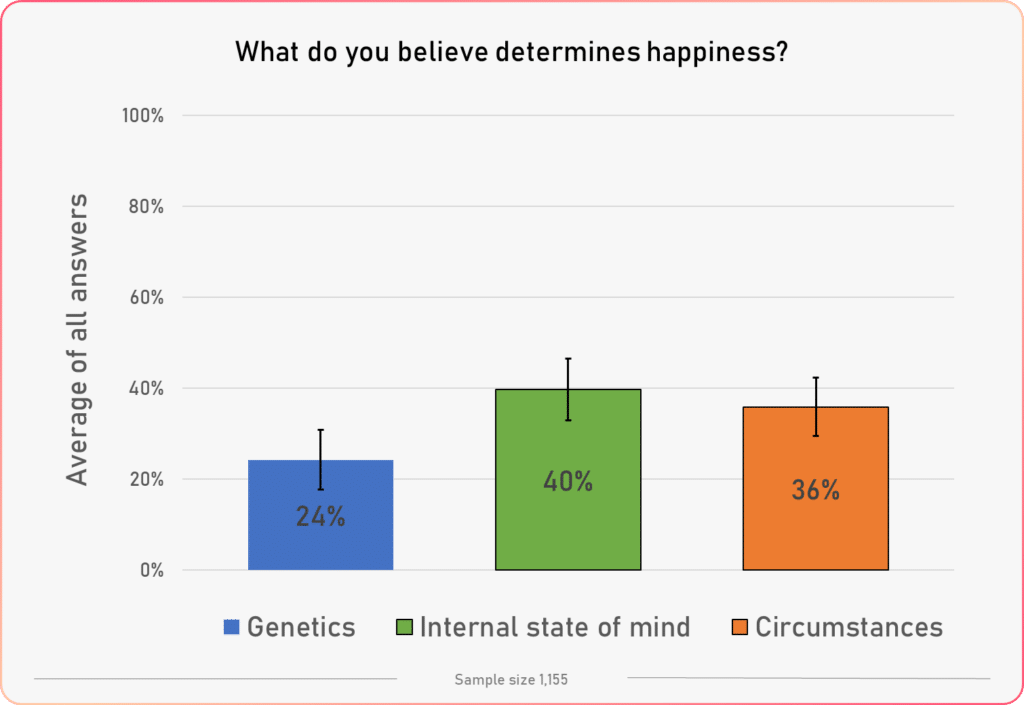 happiness factors column chart 2020