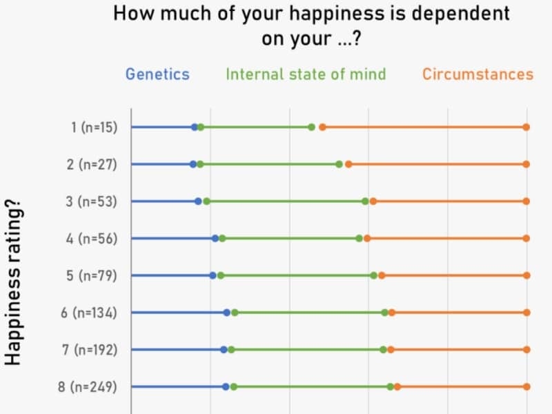 happiness factors study featured