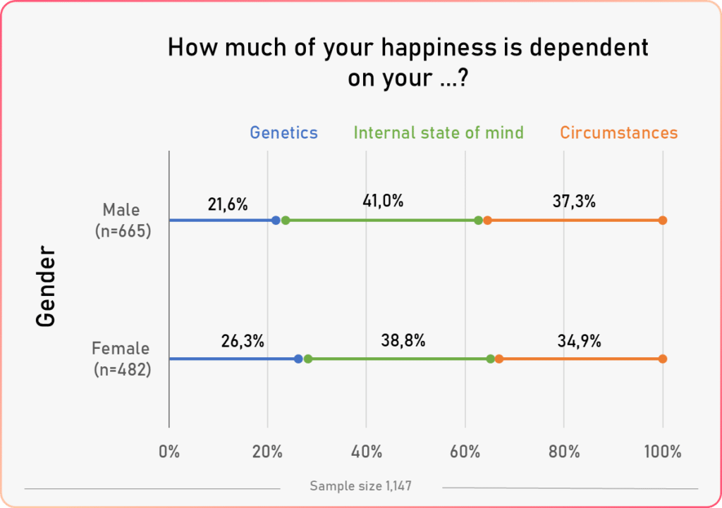 happiness factors vs gender