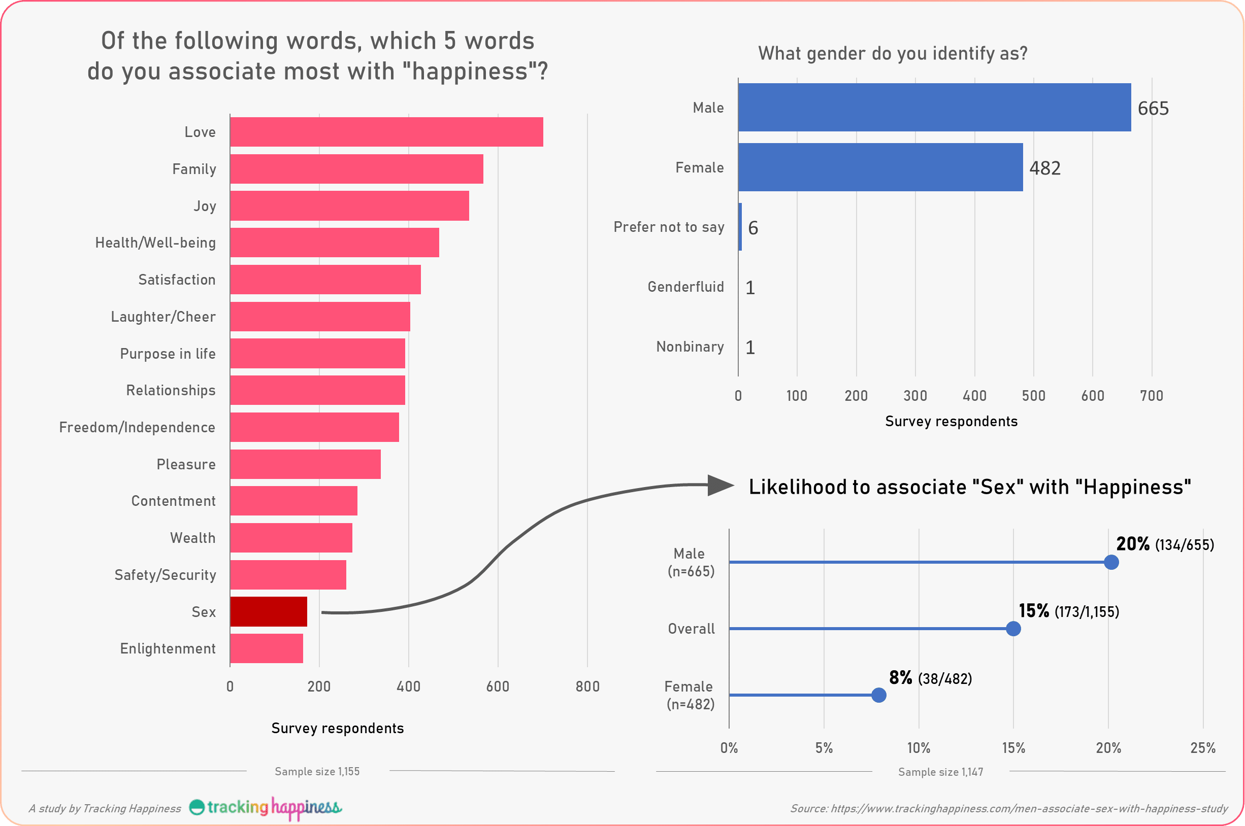 infographic of results of our study about controlling happiness