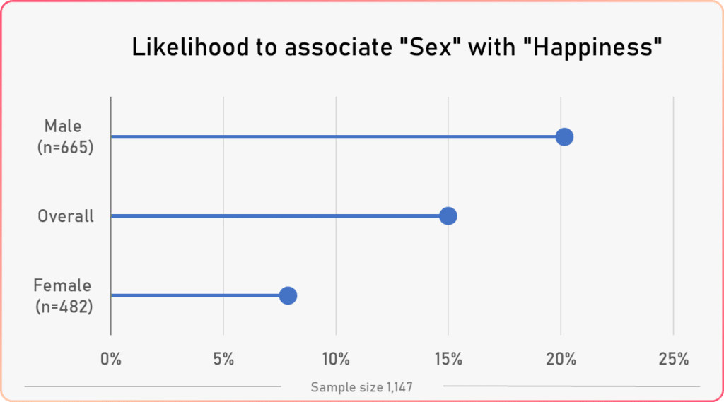 associate sex with happiness gender