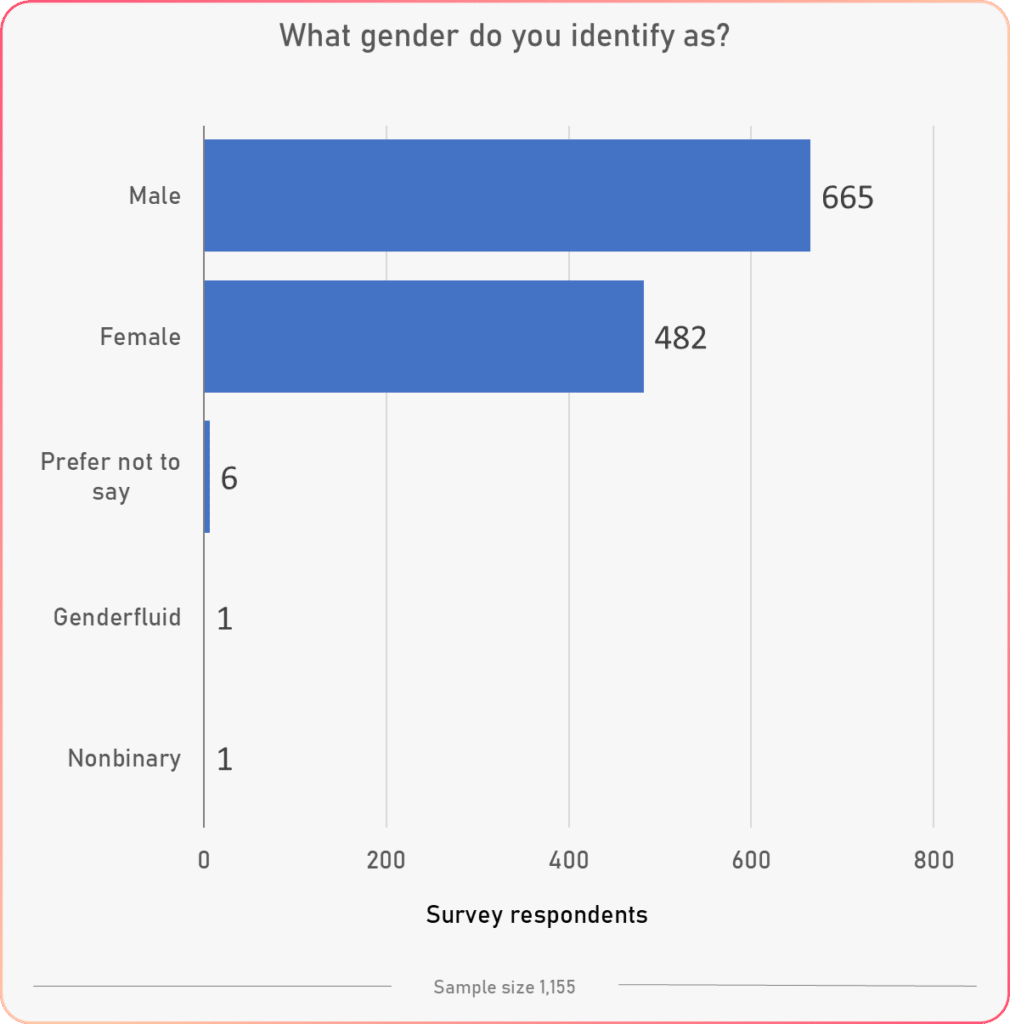 gender general results tracking happiness survey study 2020 2