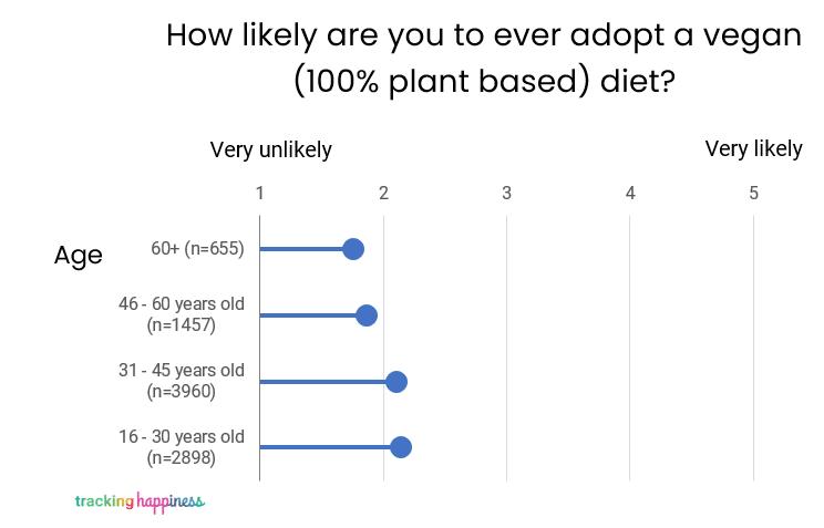 age vs likelihood vegan