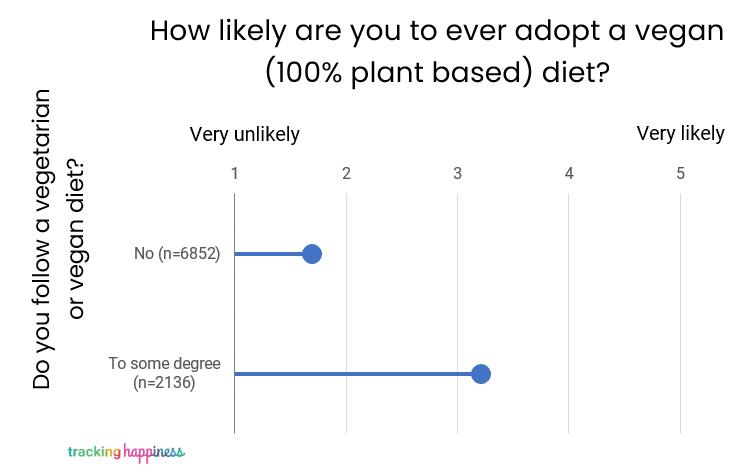 likelihood vegan vs diet answer